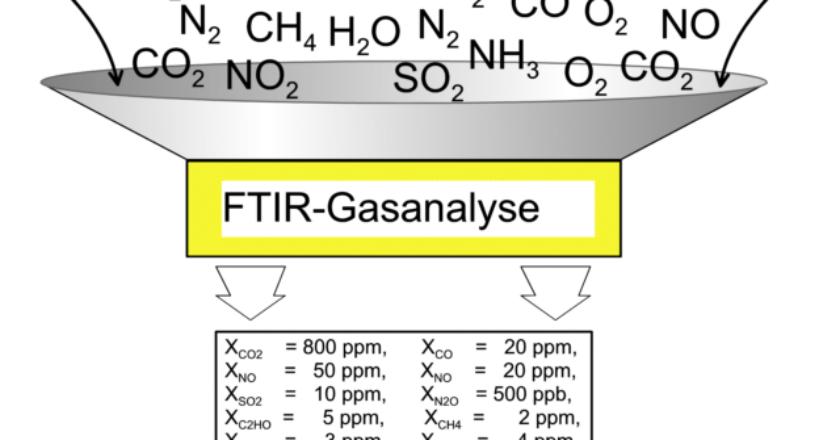 FTIR-Gasanalyse Vom Molekül zur Konzentrationsangabes