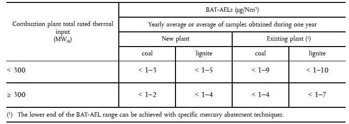 BAT AELs - Monitoring Mercury Emissions